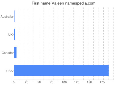 Given name Valeen