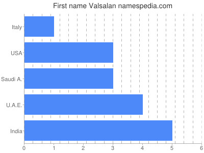 Given name Valsalan
