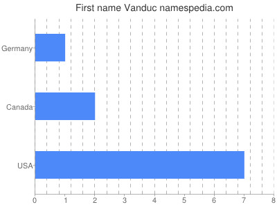 Given name Vanduc