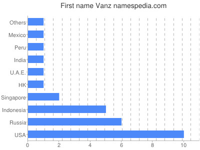 Given name Vanz