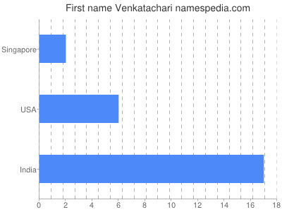 Given name Venkatachari