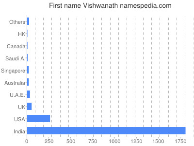 Given name Vishwanath