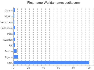 Given name Walida