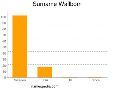 Surname Wallbom