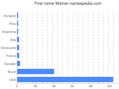 Given name Walner