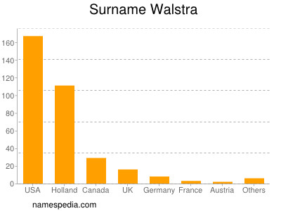 Surname Walstra