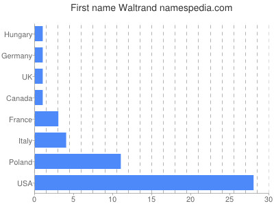Given name Waltrand
