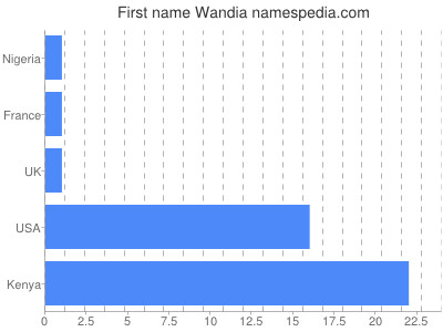 Given name Wandia