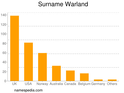 Surname Warland