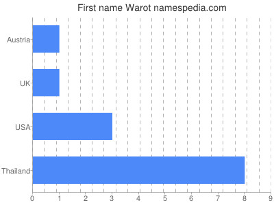 Given name Warot