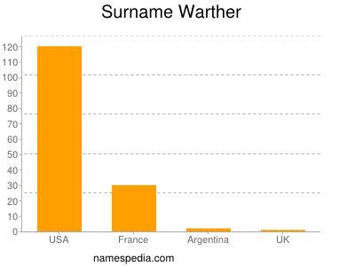 Surname Warther