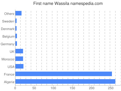 Given name Wassila