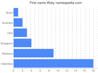 Given name Waty