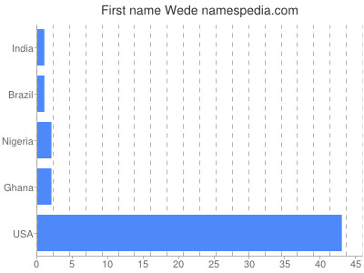 Given name Wede