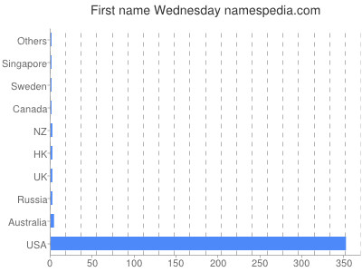 Given name Wednesday