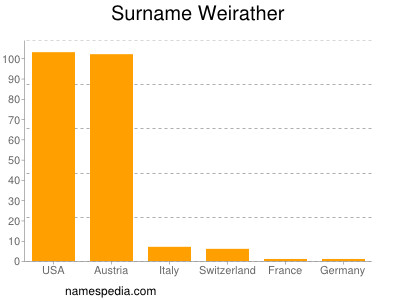 Surname Weirather
