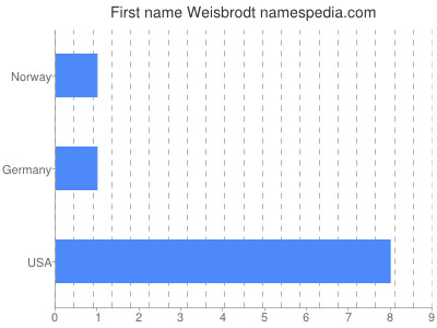 Given name Weisbrodt