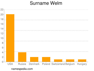 Surname Welm
