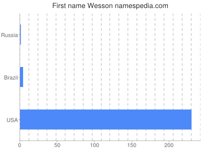 Given name Wesson