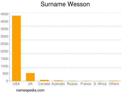 Surname Wesson