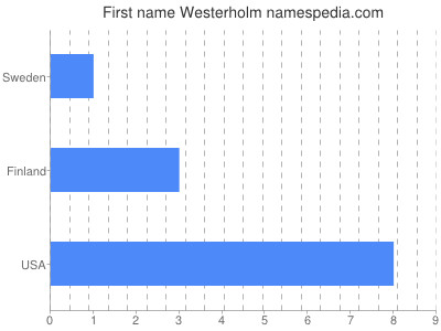 Given name Westerholm