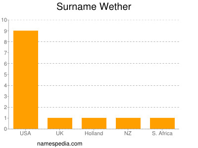 Surname Wether
