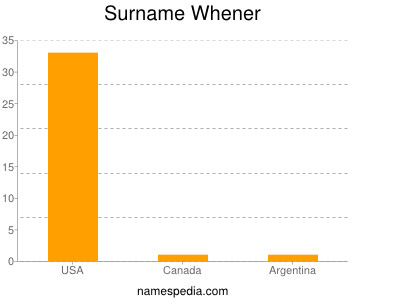 Surname Whener