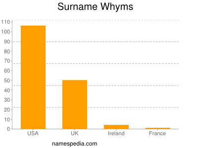 Surname Whyms