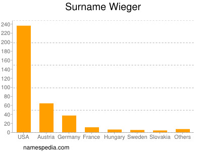 Surname Wieger