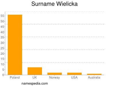 Surname Wielicka