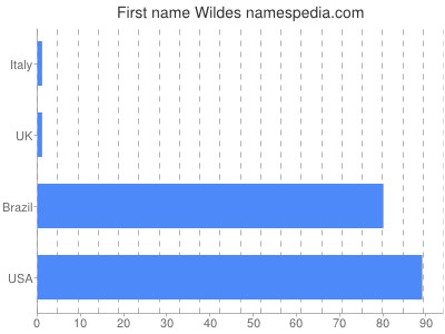 Given name Wildes