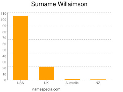 Surname Willaimson