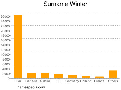 Surname Winter