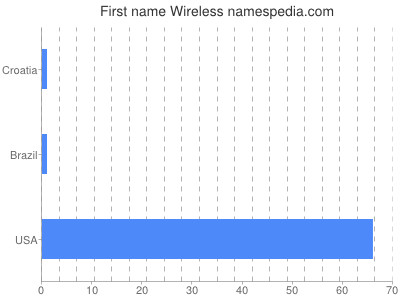 Given name Wireless