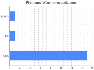 Given name Wize