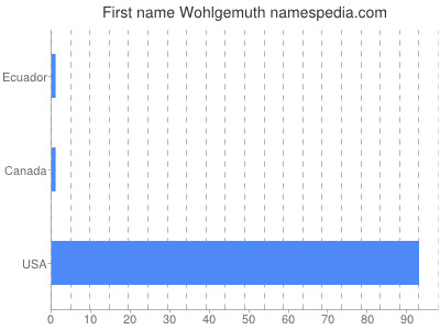 Given name Wohlgemuth
