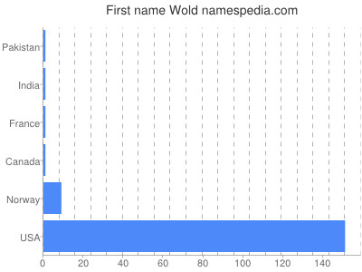 Given name Wold