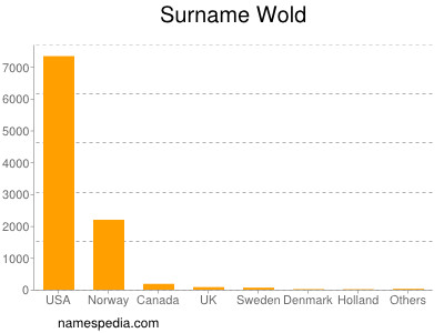 Surname Wold