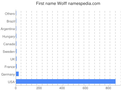 Given name Wolff