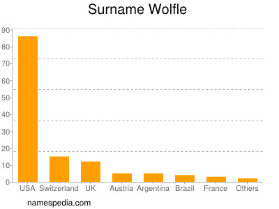 Surname Wolfle