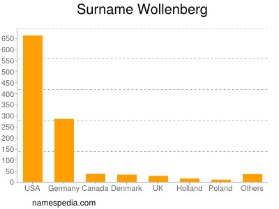Surname Wollenberg