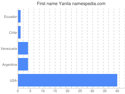 Given name Yanila