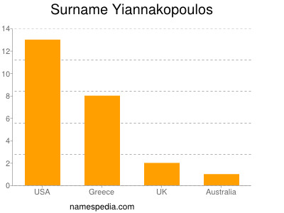 Surname Yiannakopoulos