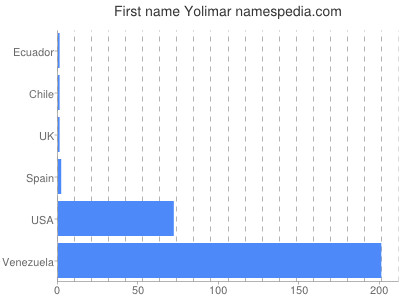 Given name Yolimar