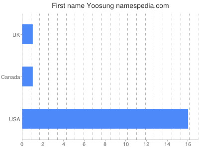 Given name Yoosung
