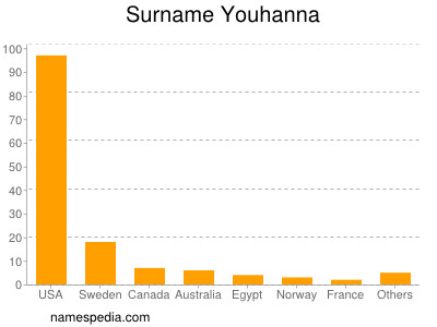Surname Youhanna