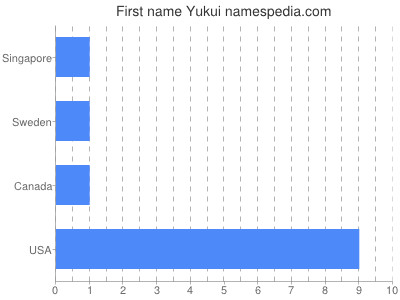 Given name Yukui