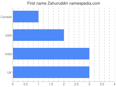 Given name Zahuruddin