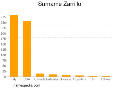 Surname Zarrillo
