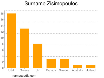 Surname Zisimopoulos